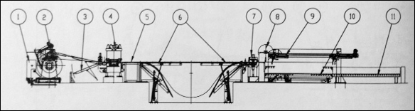 Cut-to-length line diagram from Nova Machinery & Engineering